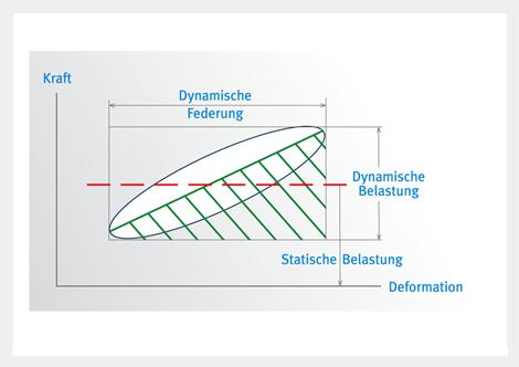 Schema der inneren Dämpfung von Gummi