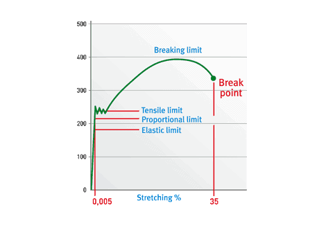 Stress-strain graph for steel