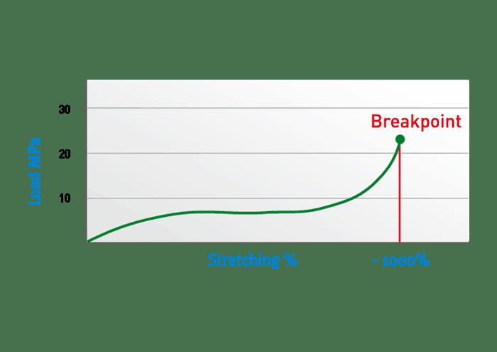 Stress-strain graph for rubber