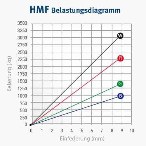 HMF_Belastungsdiagramm