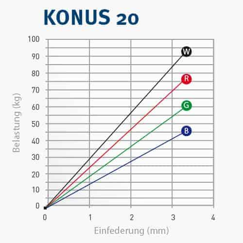 KONUS20