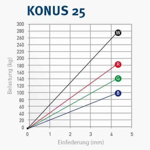 KONUS25