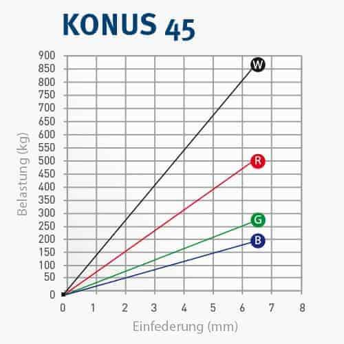 KONUS45