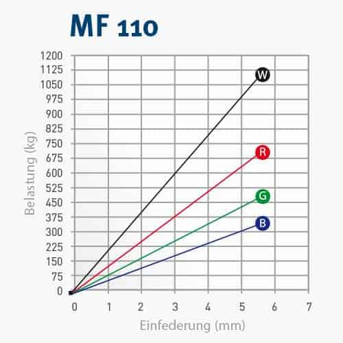 MF110