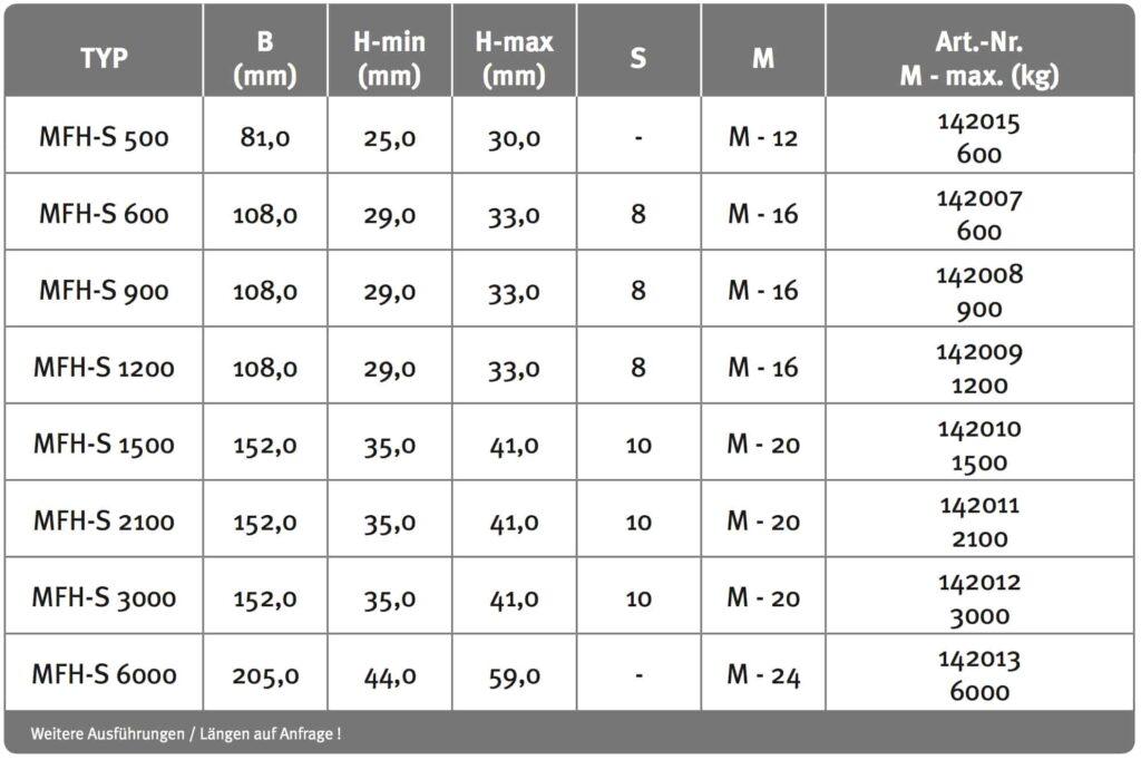 MFH-S_Tabelle