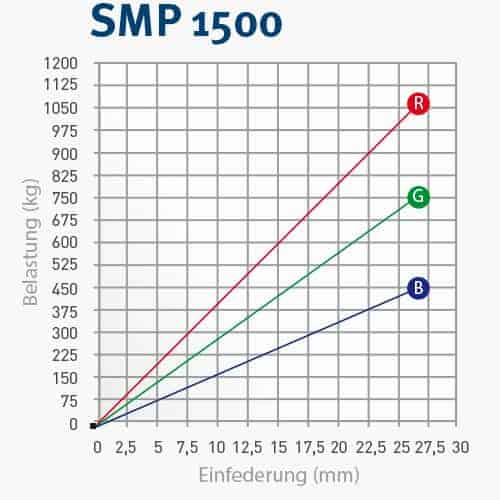 SMP150