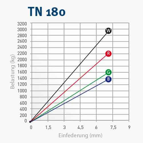 TN180