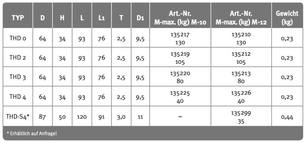 Tabelle_THD
