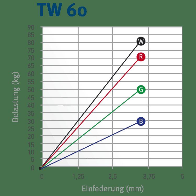 belastung-tw60